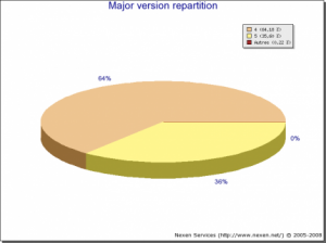 php versions 2008